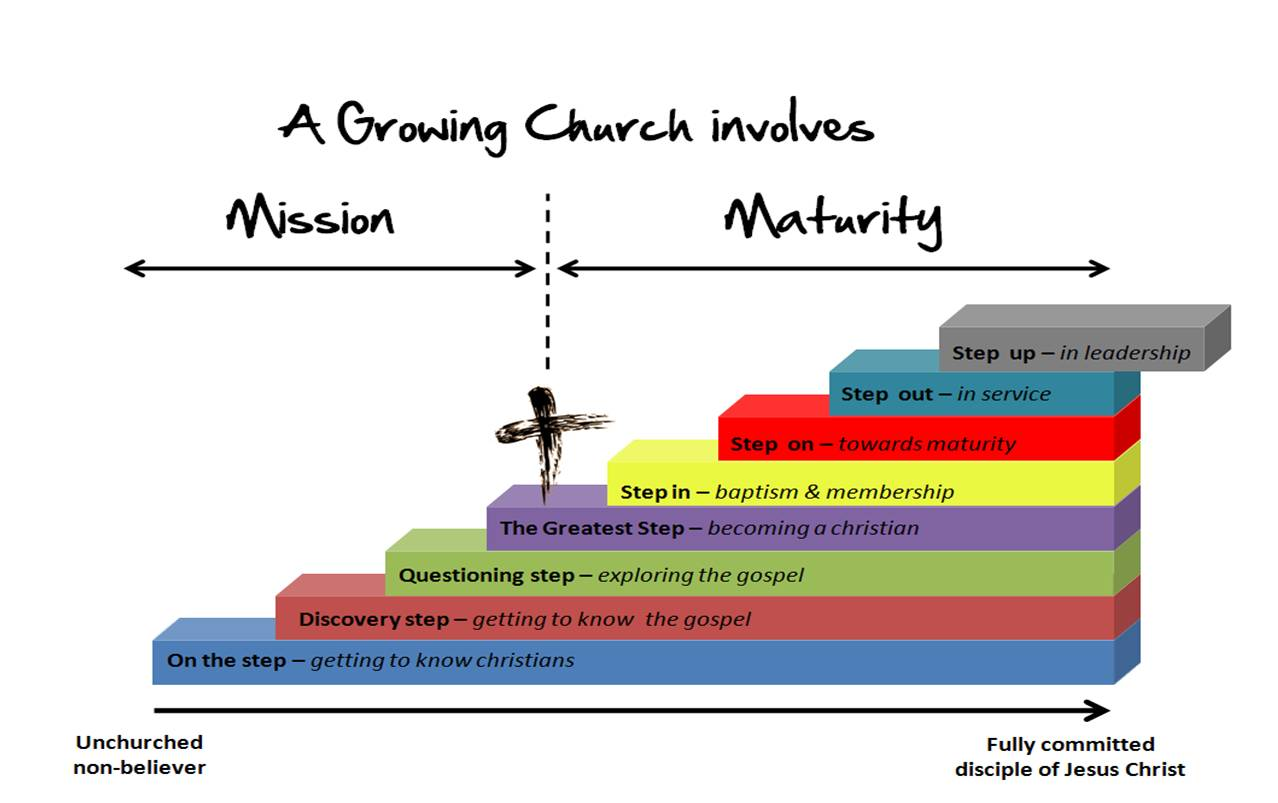 a growing church involves mission & maturity